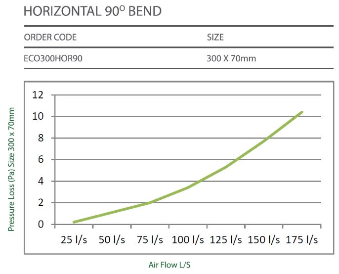 90° HORIZONTAL BEND - BUY Airconditioning Parts ONLINE - Air